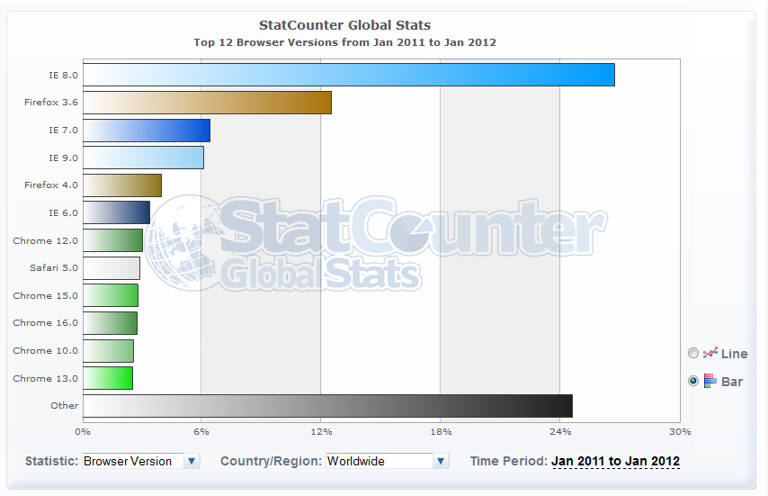 stats ie 2011 2012 pop mondiale Statistiques IE navigateur Internet Explorer : de janvier 2011 à janvier 2012